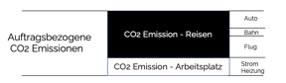 CO2 Kompensation Zusammensetzung