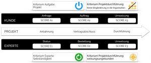 Soorce Compliance - über die Projektphasen