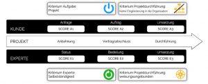 Soorce - Compliance Scoring System